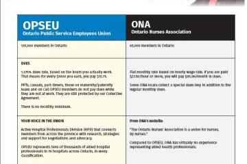 Union comparison chart