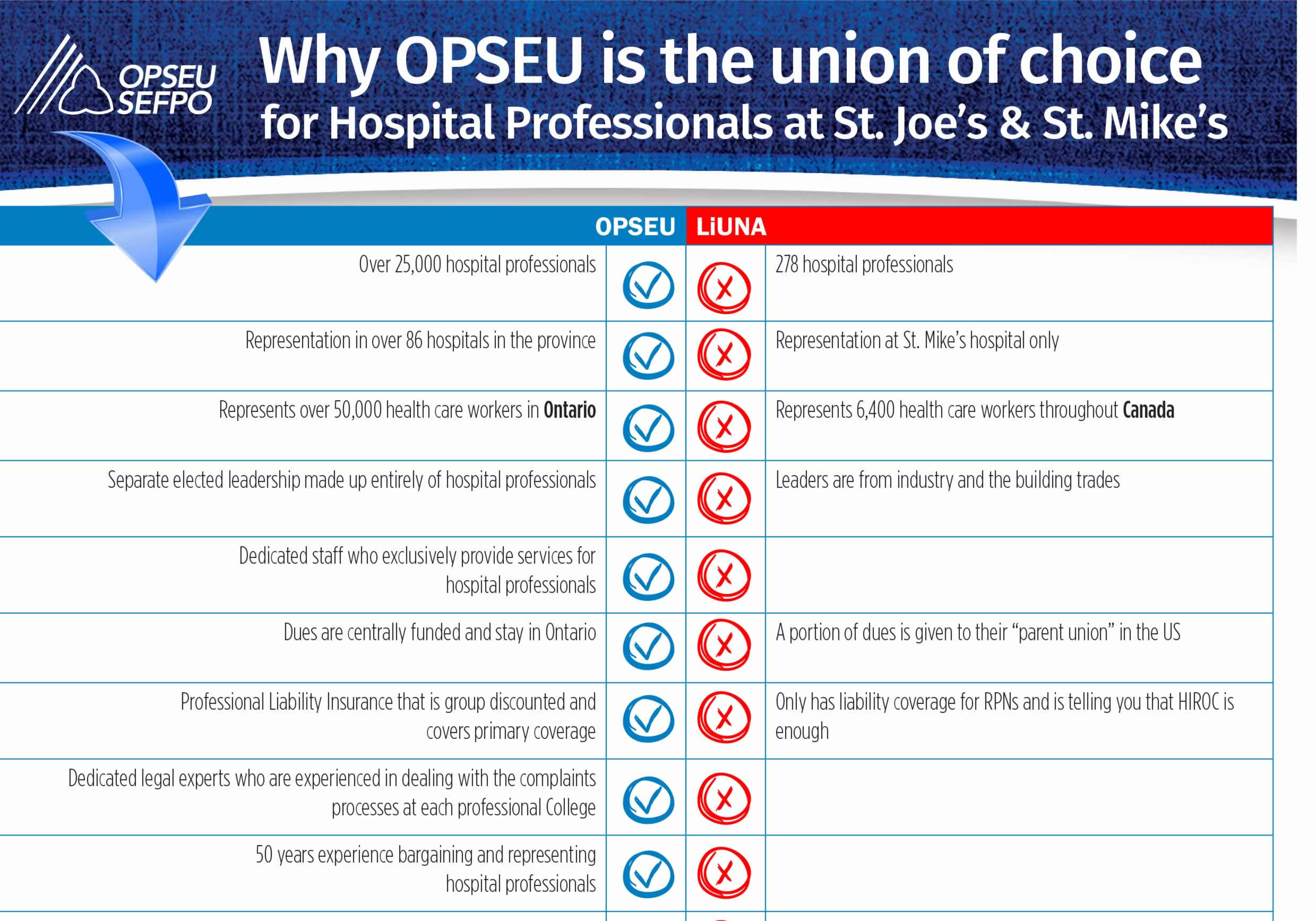 Why OPSEU is the union of choice for Hospital Professionals at St. Joe's and St. Mike's chart