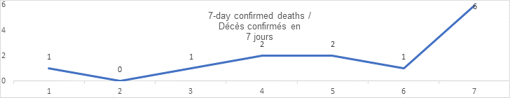 7 day confirmed deaths aug 28: 1, 0, 1, 2 2, 1, 6
