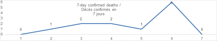 7 day confirmed deaths aug 29: 0, 1, 2, 2, 1, 6, 0