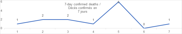 7 day confirmed deaths aug 30: 1, 2, 2, 1, 6, 0 1