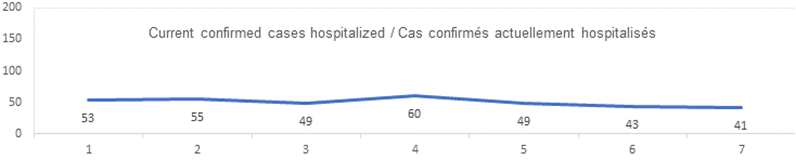 Current confirmed cases hospitalized graph: 53, 55, 49, 60, 49, 43, 41