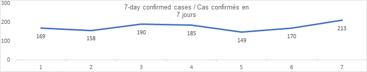 7 day confirmed cases Sept 11: 169, 158, 190, 185, 149, 170, 213