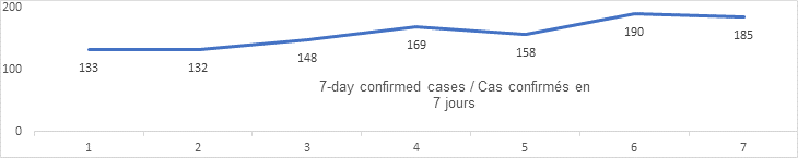 7 day confirmed cases Sept 8: 133, 132, 148, 169, 158 190. 185