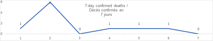 7 day confirmed deaths sept 02: 1, 6, 0, 1, 1, 1, 0