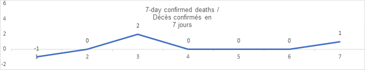 7 day confirmed deaths sept 08: -1, 0, 2, 0 0, 0, 1