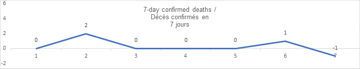 7 day confirmed deaths sept 11: 0, 2, 0, 0, 0, 1, -1