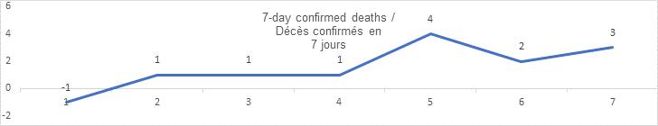 7 day confirmed deaths sept 17: -1, 1, 1, 1 4, 2, 3