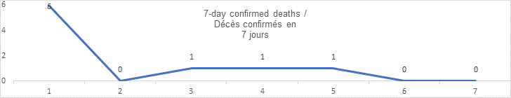 7 day confirmed deaths; 6, 0, 1, 1, 1, 0, 0