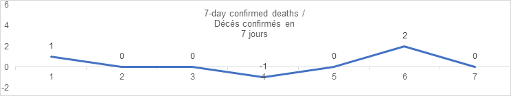 7 day confirmed deaths sept 7: 1, 0, 0, -1, 0, 2, 0