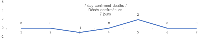7 day confirmed deaths sept 08: 0, 0, -1, 0, 2, 0 0