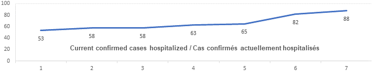 Current confirmed cases hospitalized graph