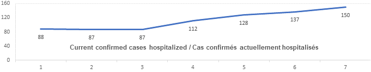 Current confirmed cases hospitalized graph: 88, 87, 87, 112, 128, 137, 150
