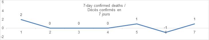 7 day confirmed deaths september 12: 2, 0, 0, 0, 1, -1, 1