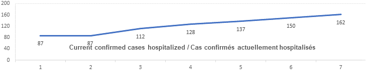 Current confirmed cases hospitalized graph: 87, 87, 112, 128, 137, 150, 162