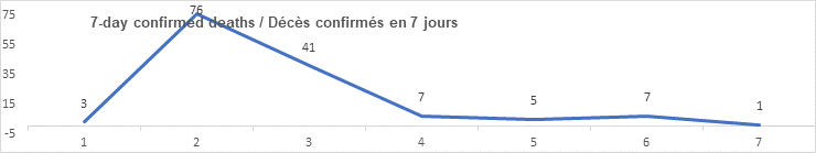 7 day confirmed deaths graph: 3, 76, 41, 7, 5, 7, 1