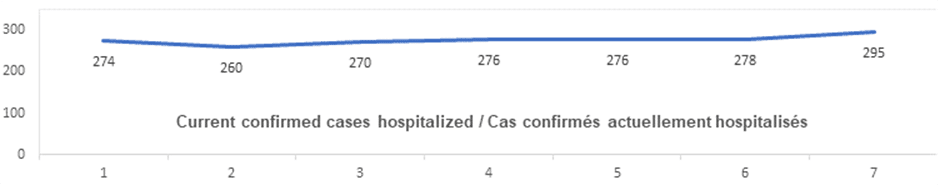 Current confirmed cases hospitalized Oct 26: 274, 260, 270, 276, 276, 278, 295