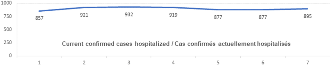 Graph: Current confirmed cases hospitalized Dec 20: 857, 921, 932, 919, 877, 877, 895