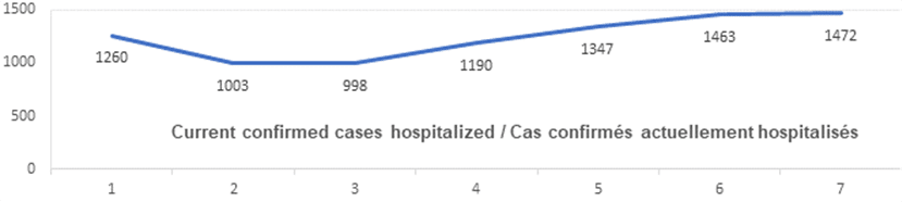 Graph: Current confirmed cases hospitalized Jan 7: 1260, 1003, 998, 1190, 1347, 1463, 1472