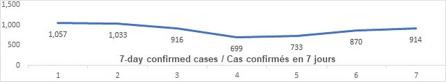 Graph: 7 day confirmed cases June 4: 1057, 1033, 916, 699, 733, 870, 914
